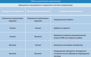 Инструкция по выявлению причин неисправностей автокондиционеров и их ремонту