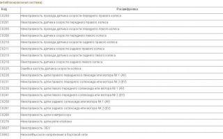 Как правильно расшифровать коды ошибок lada priora: описание и фото