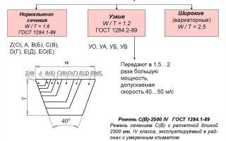 Светодиодные противотуманные фары: выбор, инструкция по изготовлению