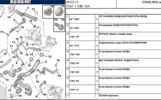 Инструкция по выбору охлаждающей жидкости для автомобиля peugeot 308
