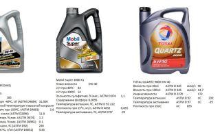 Руководство, какое моторное масло и сколько заливать в двигатель peugeot 307