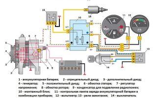 Обзор генератора на ваз 2105, инструкция по ремонту, схема подключения устройства