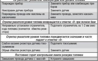 Характеристика датчиков ваз 2115: их функциональное назначение и неисправности