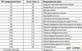 Схема и расположение предохранителей ваз 2113, 2114, 2115