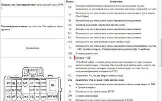 Распиновка диагностического разъема toyota (corolla и camry) и описание панели приборов