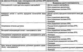 Ошибка p0135 honda cr-v, p1298 и другие коды: расшифровка и описание