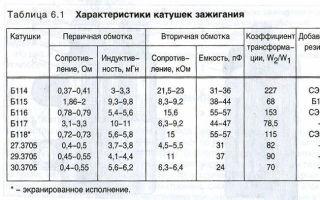 Характеристики и применяемость катушек зажигания (б-116), схема подключения