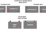 Полярность акб прямая и обратная: понятие и отличия, плюсовой провод аккумулятора автомобиля