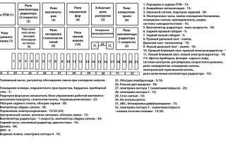 Схема предохранителей автомобиля audi 80 и способы их замены самостоятельно