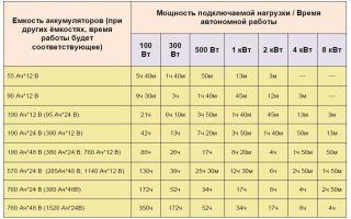 Выбор акб разной емкости (55, 60, 70 и 75 а·ч), проверка количества электроэнергии аккумулятора