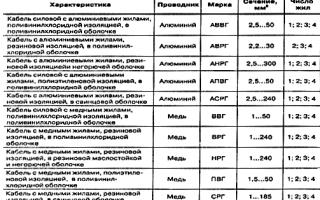 Дельные рекомендации по выбору монтажного автомобильного провода и кабеля