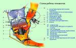 Устройство и принцип работы отопителя: радиатора, мотора, вентилятора, крана и других элементов