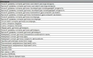Расшифровка кодов ошибок lada kalina: 0441, 0504, p0441, 0830 и других, самодиагностика бортового компьютера