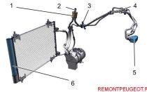 Почему не работает и не включается кондиционер peugeot 308 и 307: ремонт компрессора и заправка