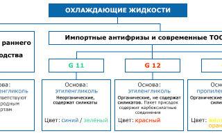 Виды охлаждающих жидкостей g11: свойства, плюсы и минусы каждой