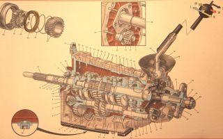 Как устроена и функционирует коробка передач на автомобиле ваз 2105?