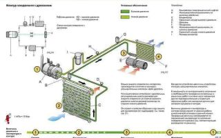 Принцип и схема работы, а также обслуживание автомобильного кондиционера