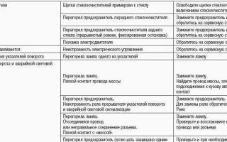 Расшифровка популярных кодов ошибок авто renault: описание и фото
