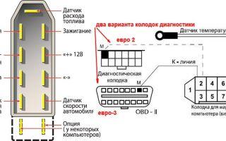 Бортовой компьютер на ваз 2115: обзор штатного прибора, инструкция по подключению, как настроить