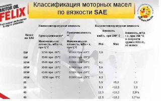 Классификация моторных масел для двигателей автомобилей: расшифровка обозначений по sae, api и acea и таблица вязкости и температуры