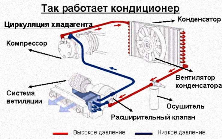 Принцип и схема работы а также обслуживание автомобильного кондиционера