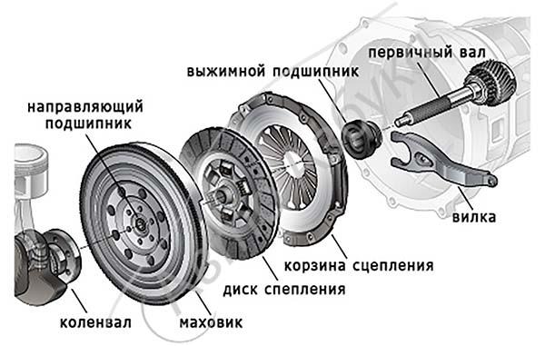 Замена сцепления ваз 2107 можно ли поменять диск и выжимной подшипник без снятия коробки